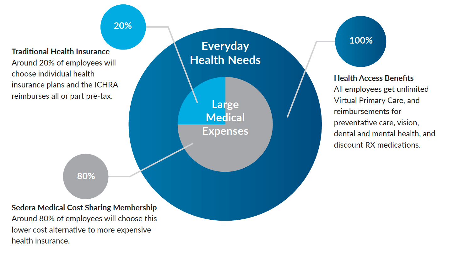 Ichra + medical cost sharing